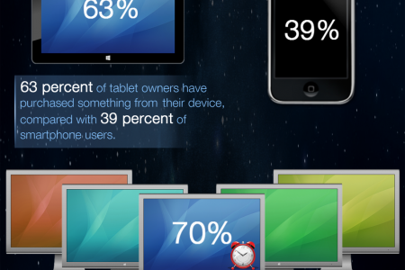 Must Know Mobile Marketing Facts Infographic