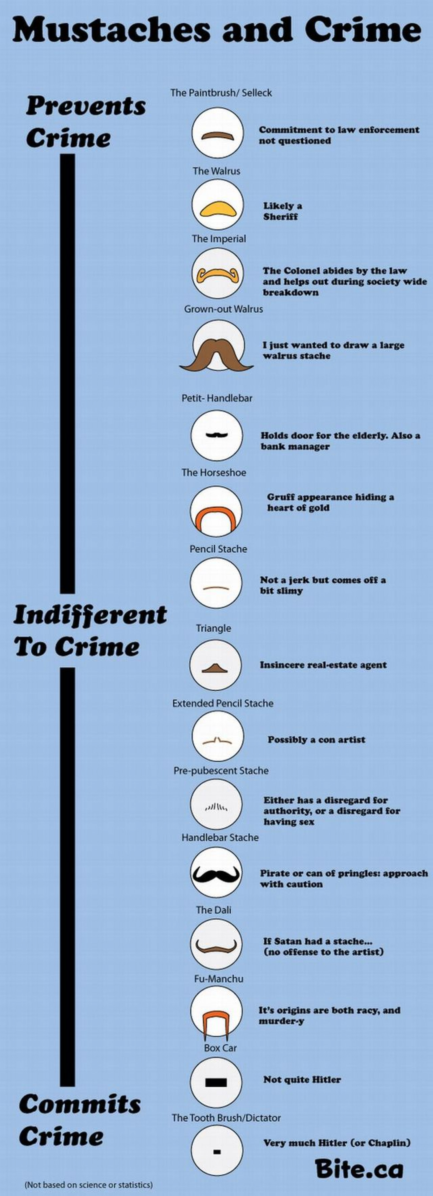 Mustaches and Crime Infographic