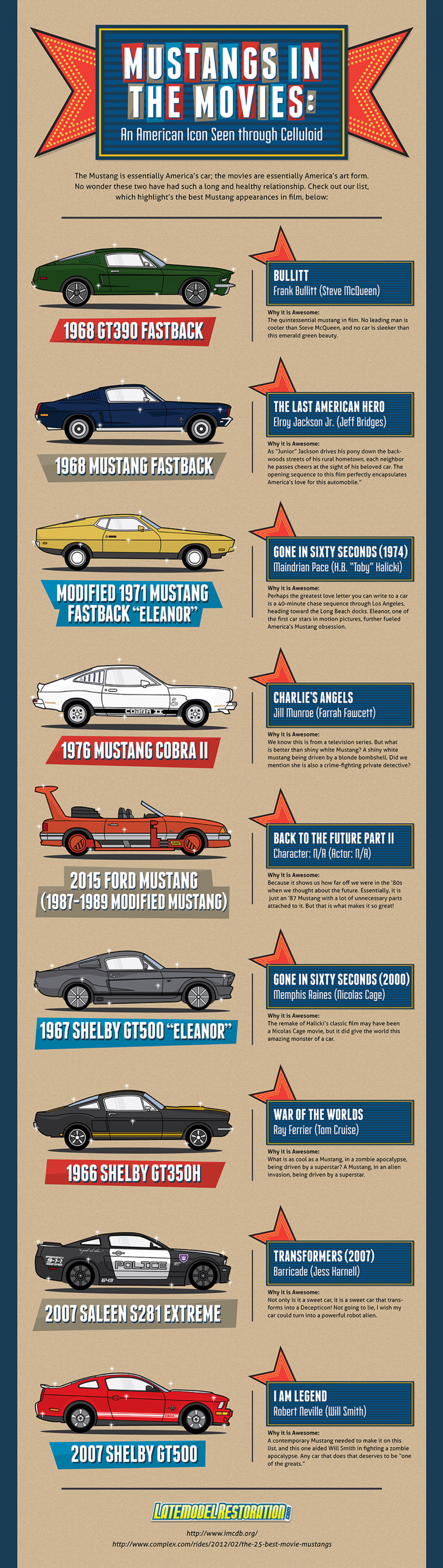 Mustangs in the Movies, An American Icon Seen Through Celluloid Infographic