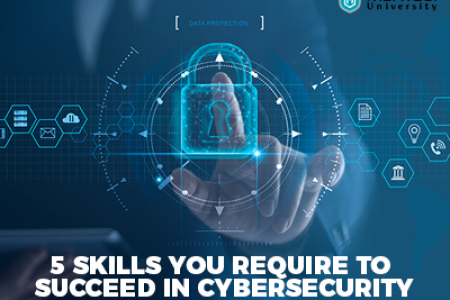 Must-Have Skills for a Successful Cybersecurity Career Infographic
