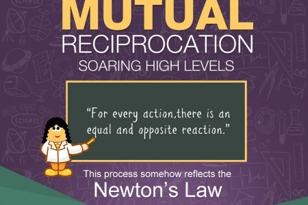 Mutual Reciprocation - A New Link Building Trend Infographic