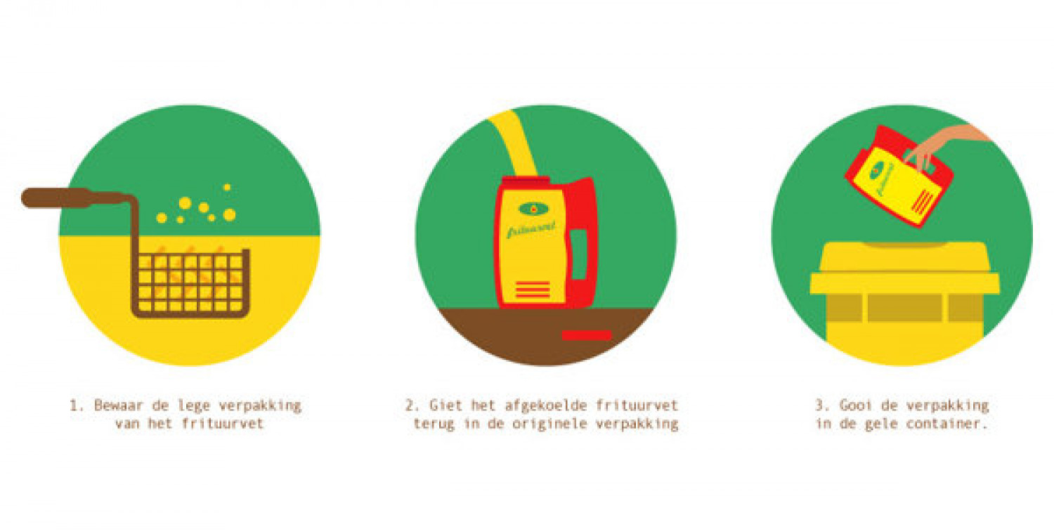 Mvo Infographic On Recycling Frying Oil