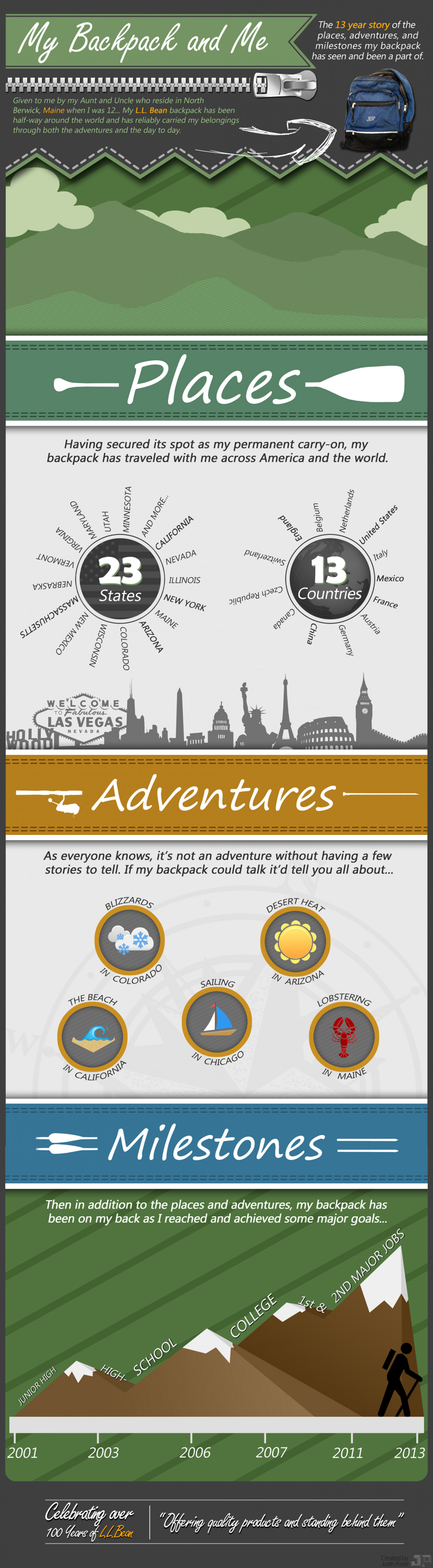 My Backpack & Me Infographic