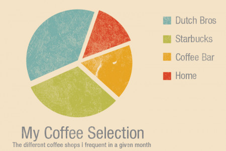 My Coffee Selection Infographic