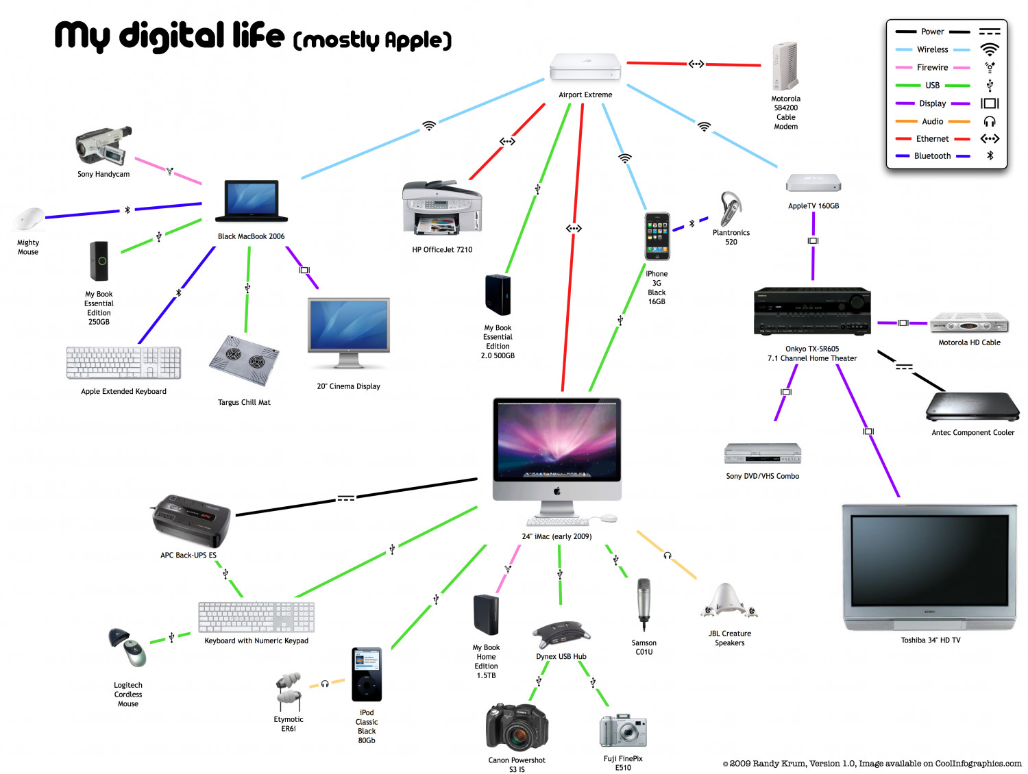My Digital Life 1.0 Infographic