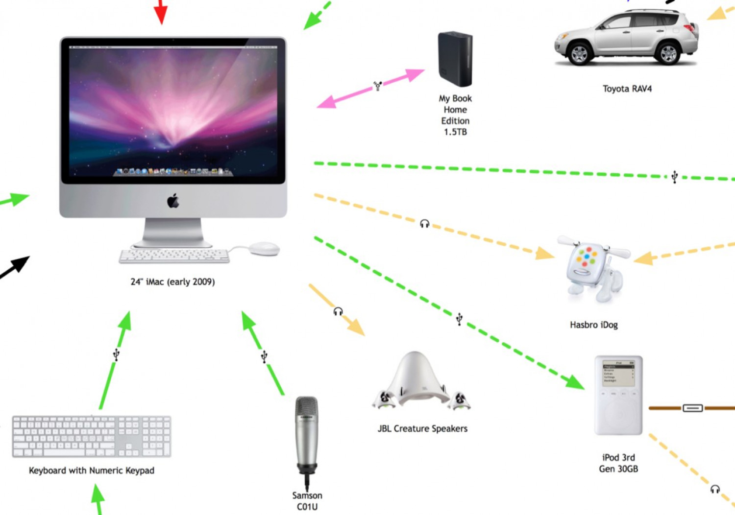 My Digital Life 2.0: A Consumer Gadget Map Infographic