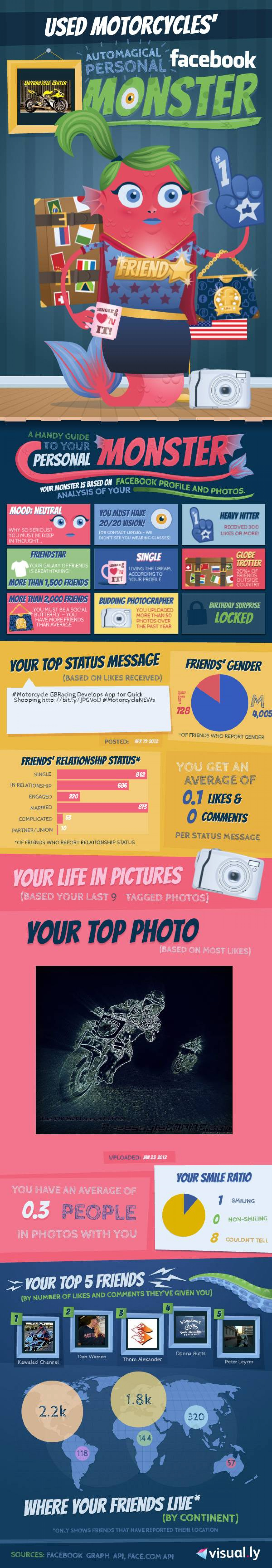 my FB Monster lol Infographic