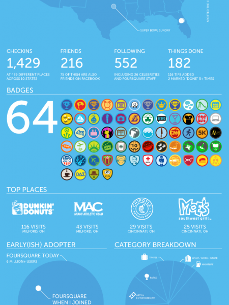 My first year on foursquare  Infographic