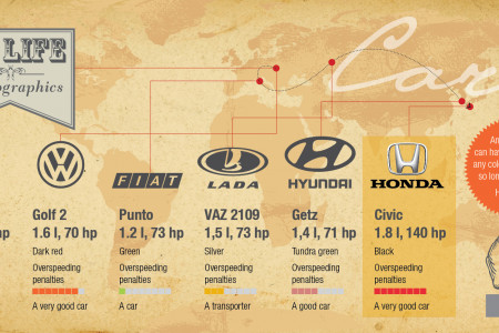 My life in infographics. Cars. Infographic