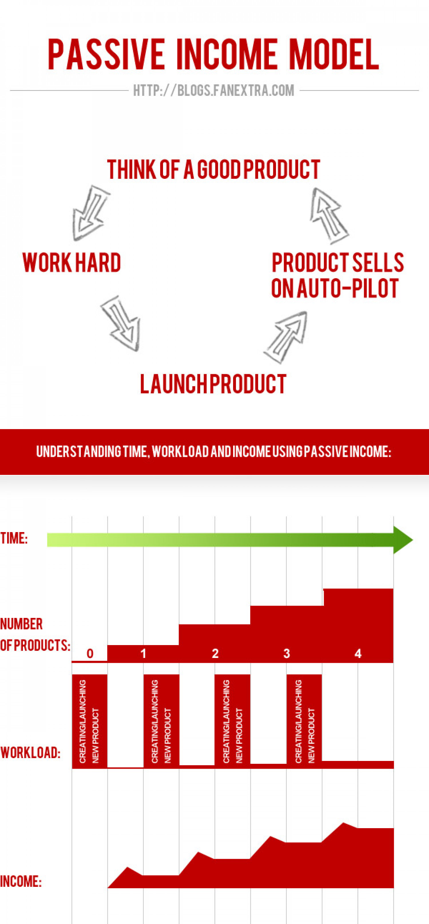 My Passive Income Projects for 2012  Infographic
