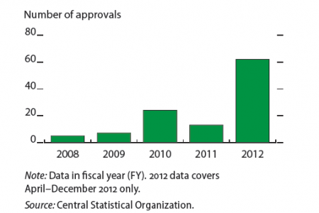 Myanmar : Foreign Investment Approvals Infographic
