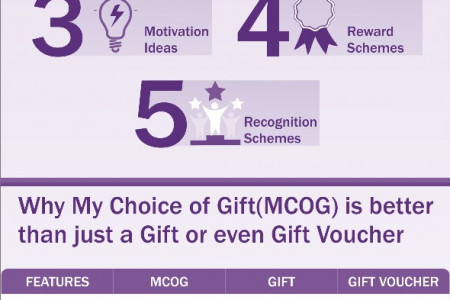 MyChoiceOf Gift - Unique Gift Card from RewardPort Infographic