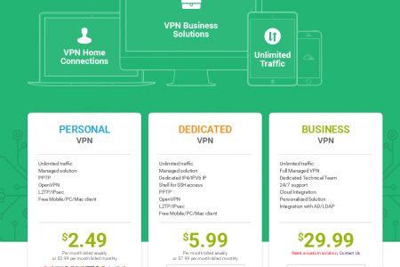 Myip.io – Most Secured Dedicated VPN Service with one week free trial Infographic