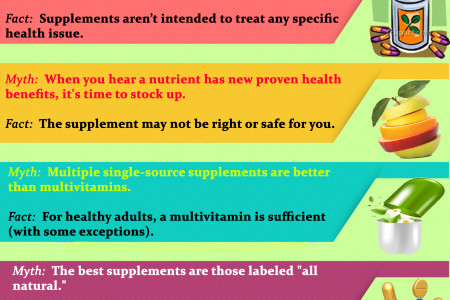 Myths & Facts About Nutritional Supplements Infographic