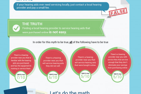Myths About Buying Hearing Aids Online Infographic