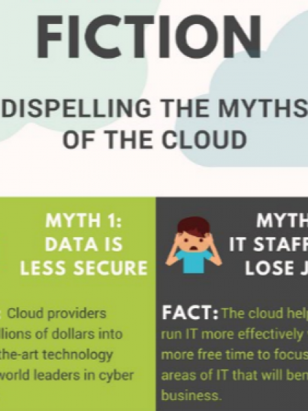 Myths of Cloud Computing Infographic