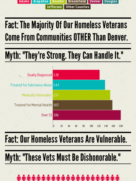 Myths Versus Facts About Our Homeless Veterans Infographic