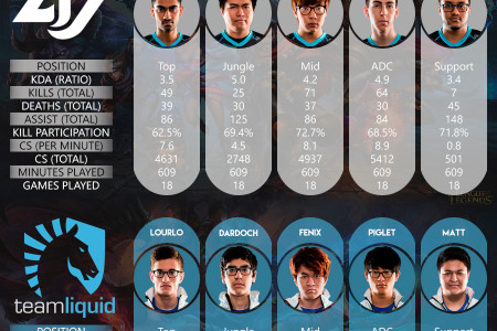 NA LCS Spring Playoffs 2016 - Semifinals - CLG vs. Team Liquid Infographic