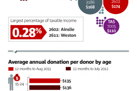 NAB Charitable Giving Index - August 2013 Infographic
