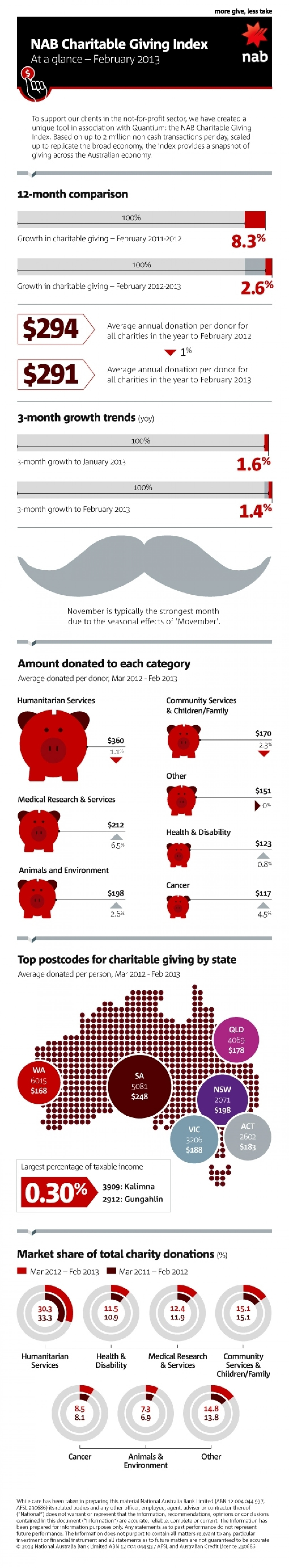 NAB Charitable Giving Index - February 2013 Infographic