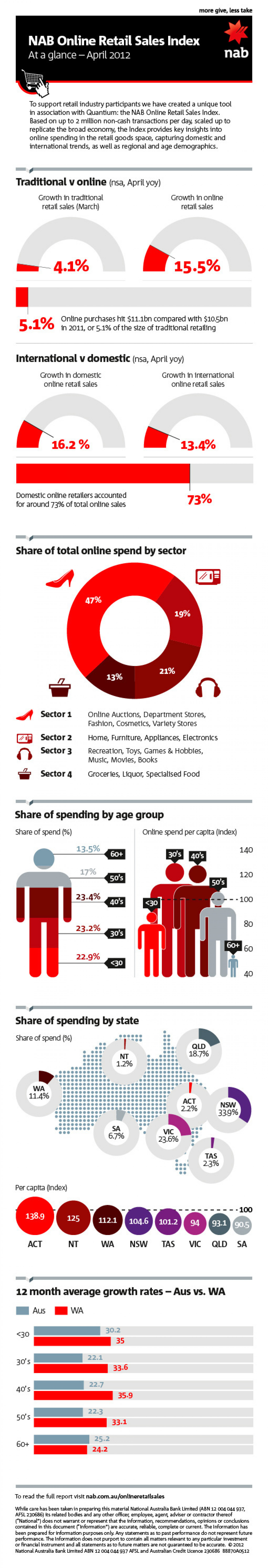 NAB Online Retail Sales Index - April 2012 Infographic