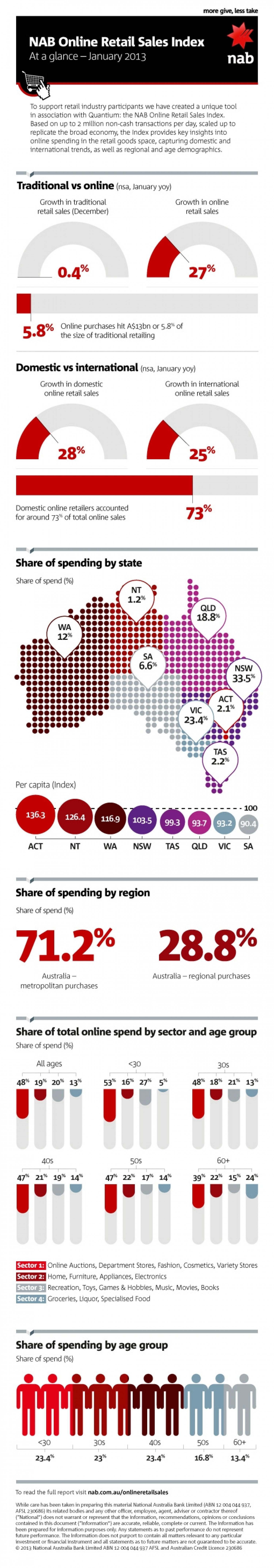 NAB Online Retail Sales Index - January 2013 Infographic