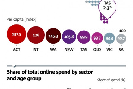 NAB Online Retail Sales Index - October 2012 Infographic