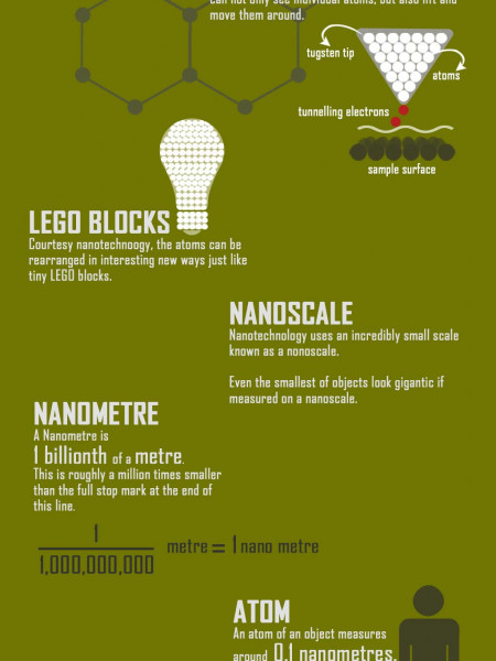 Nano Technology Infographic