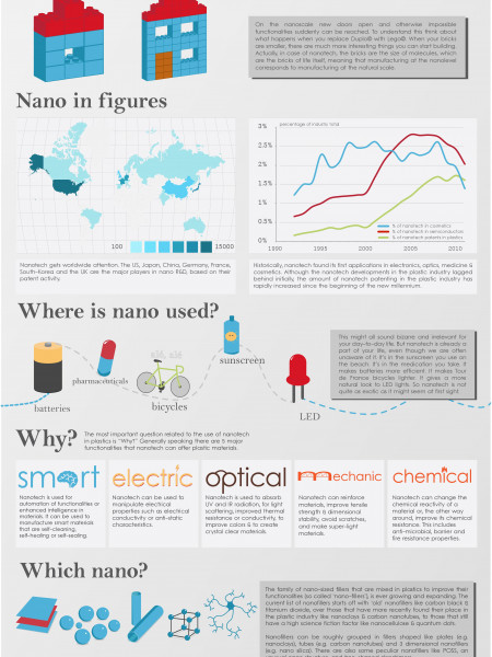 Nanotech In Plastics: Standing On The Shoulders Of Dwarfs. Infographic