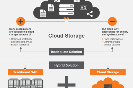NAS and cloud storage hybrid solution Infographic