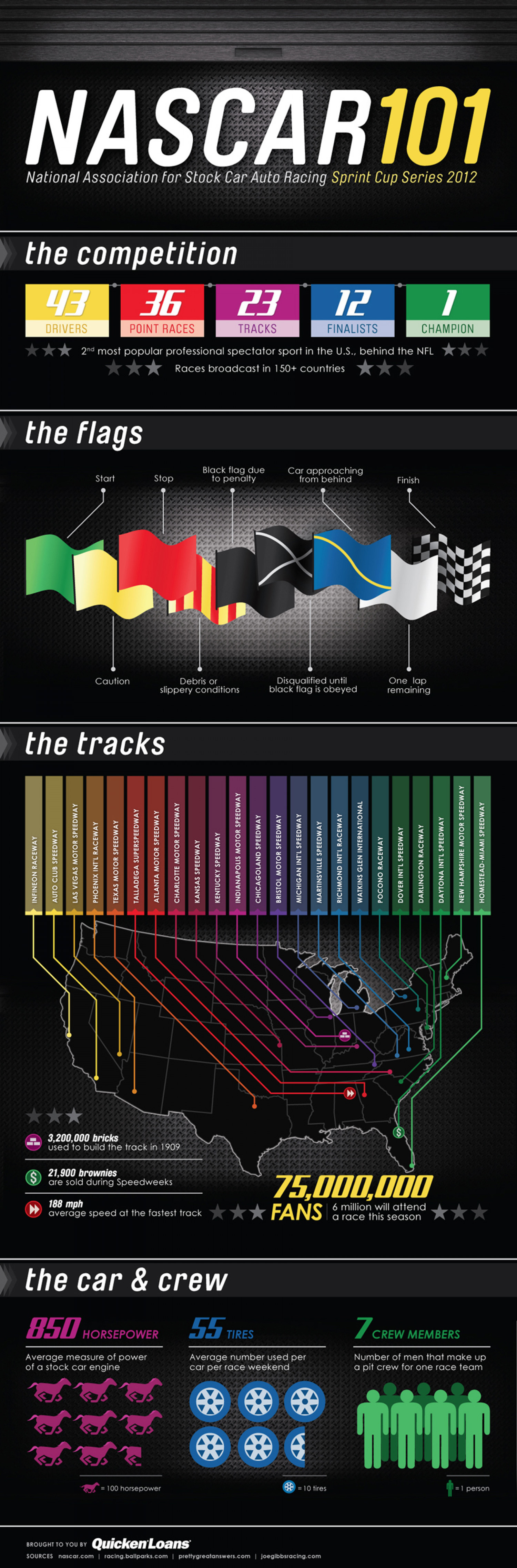 NASCAR 101: The Beginner's Guide to NASCAR Infographic