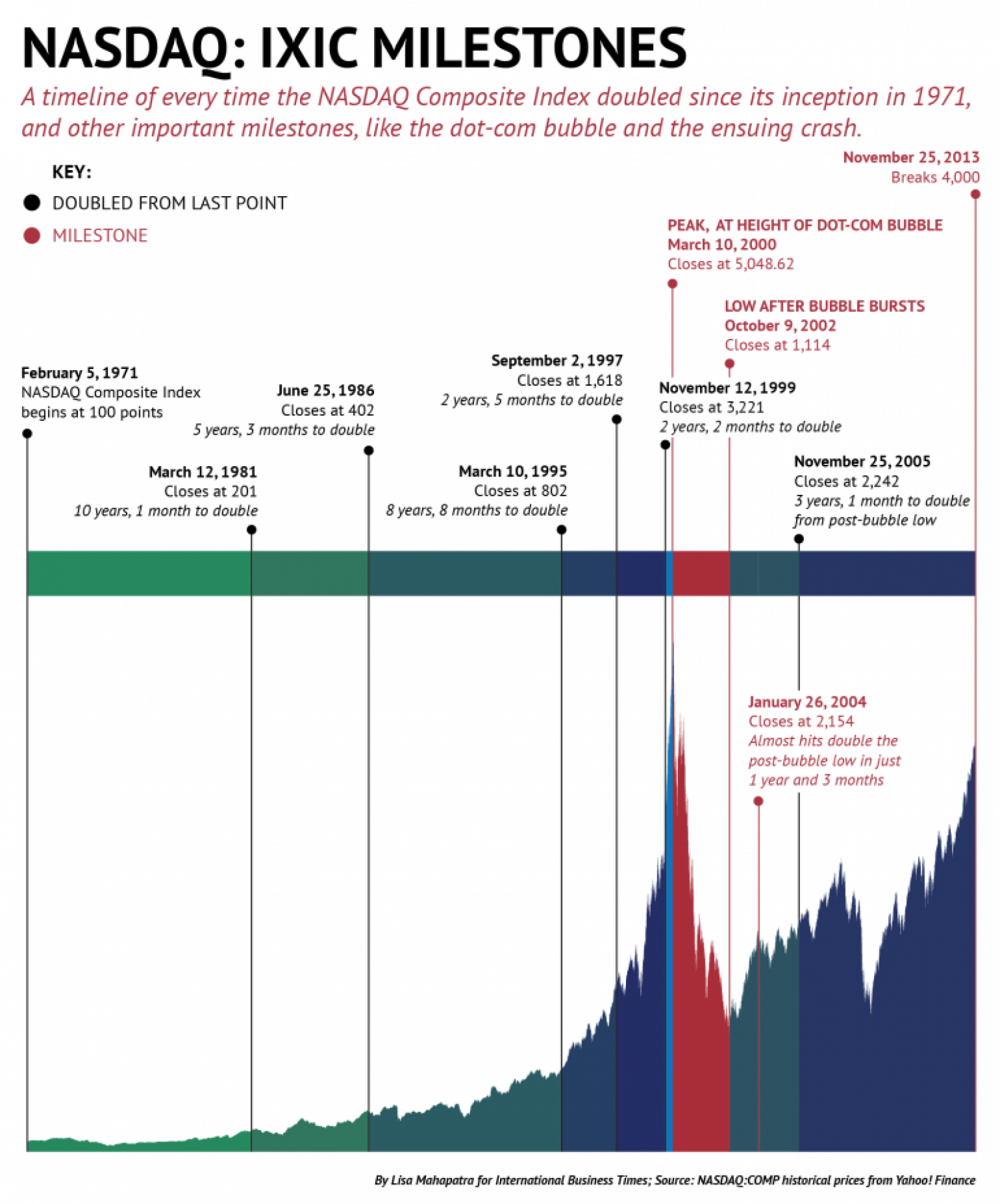 NASDAQ: To 4,000 And Beyond Infographic