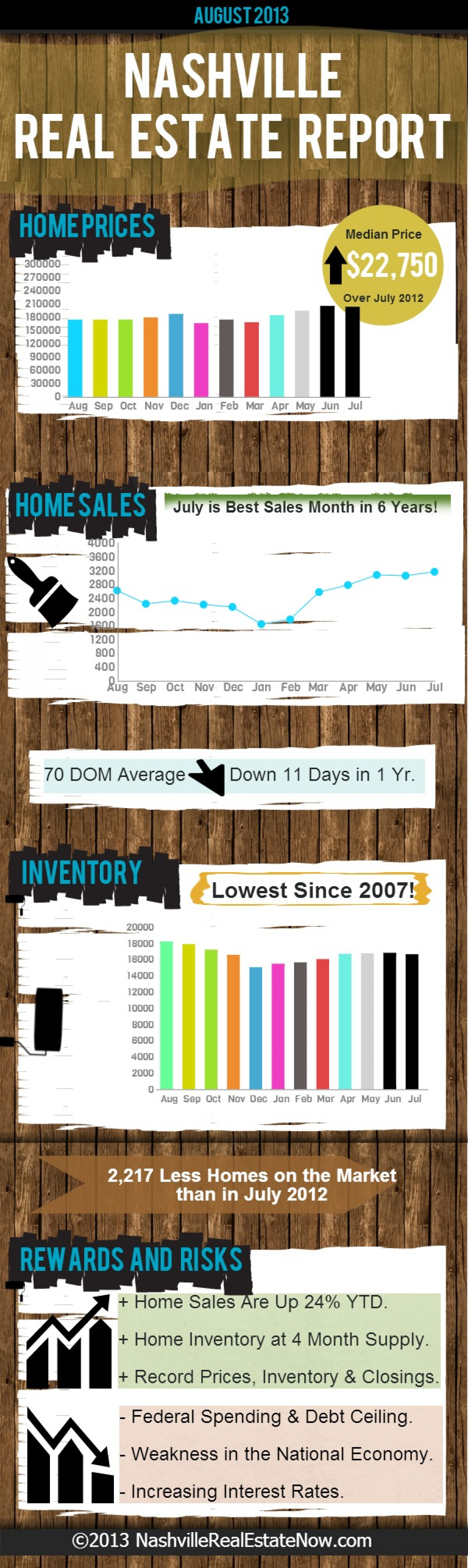 Nashville Real Estate Report - August 2013 Infographic