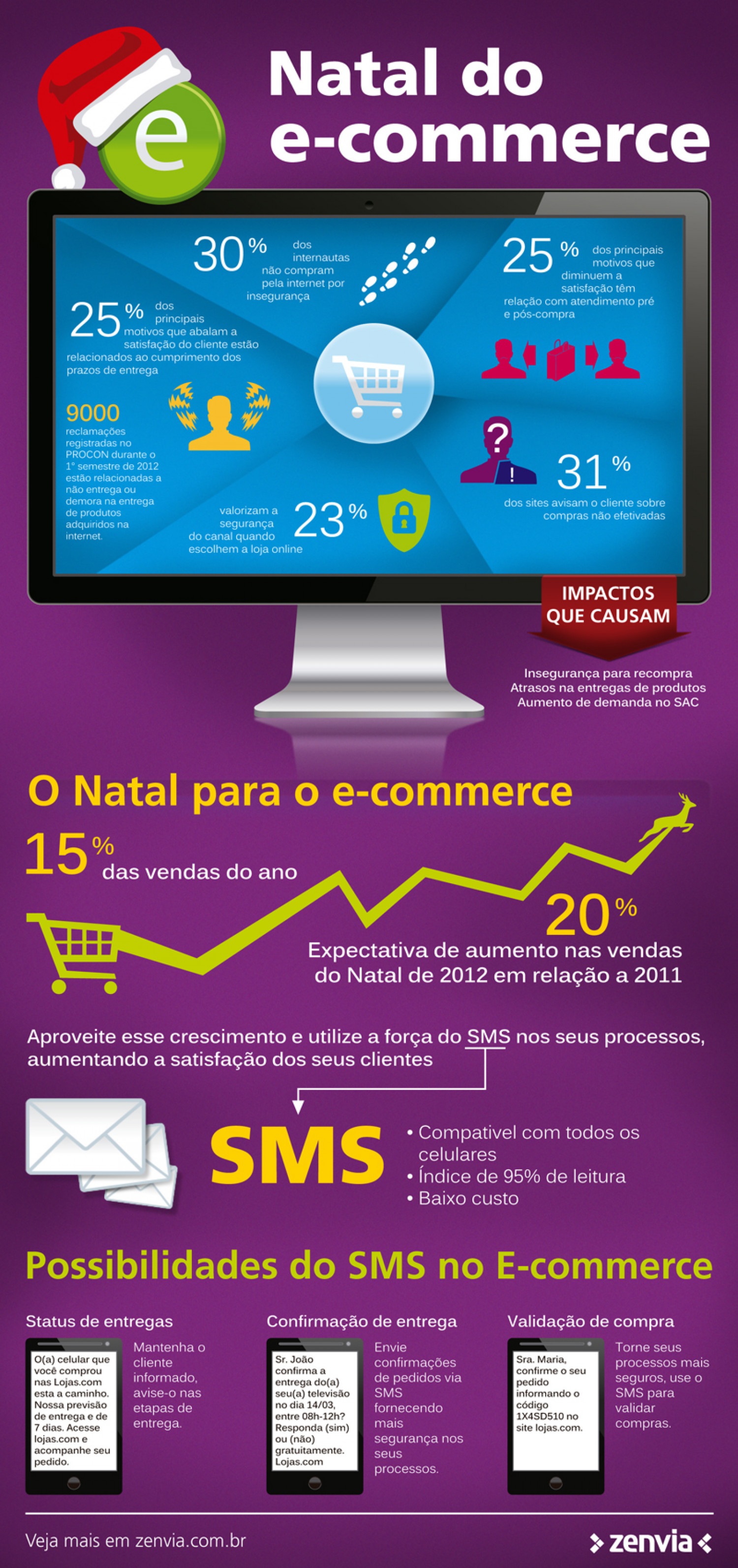 Natal do e-commerce Infographic