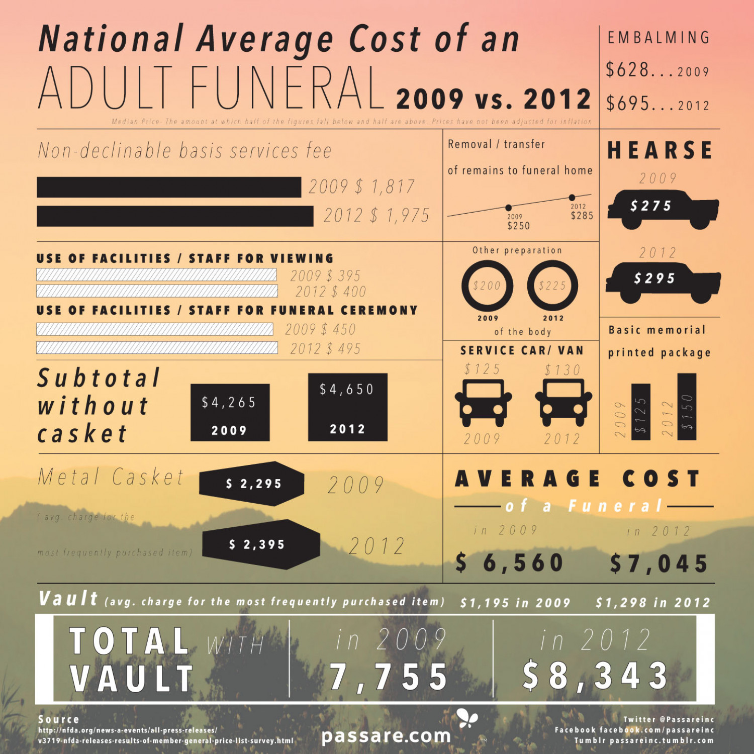 National Average Cost of an Adult Funeral 2009 vs. 2012 Infographic