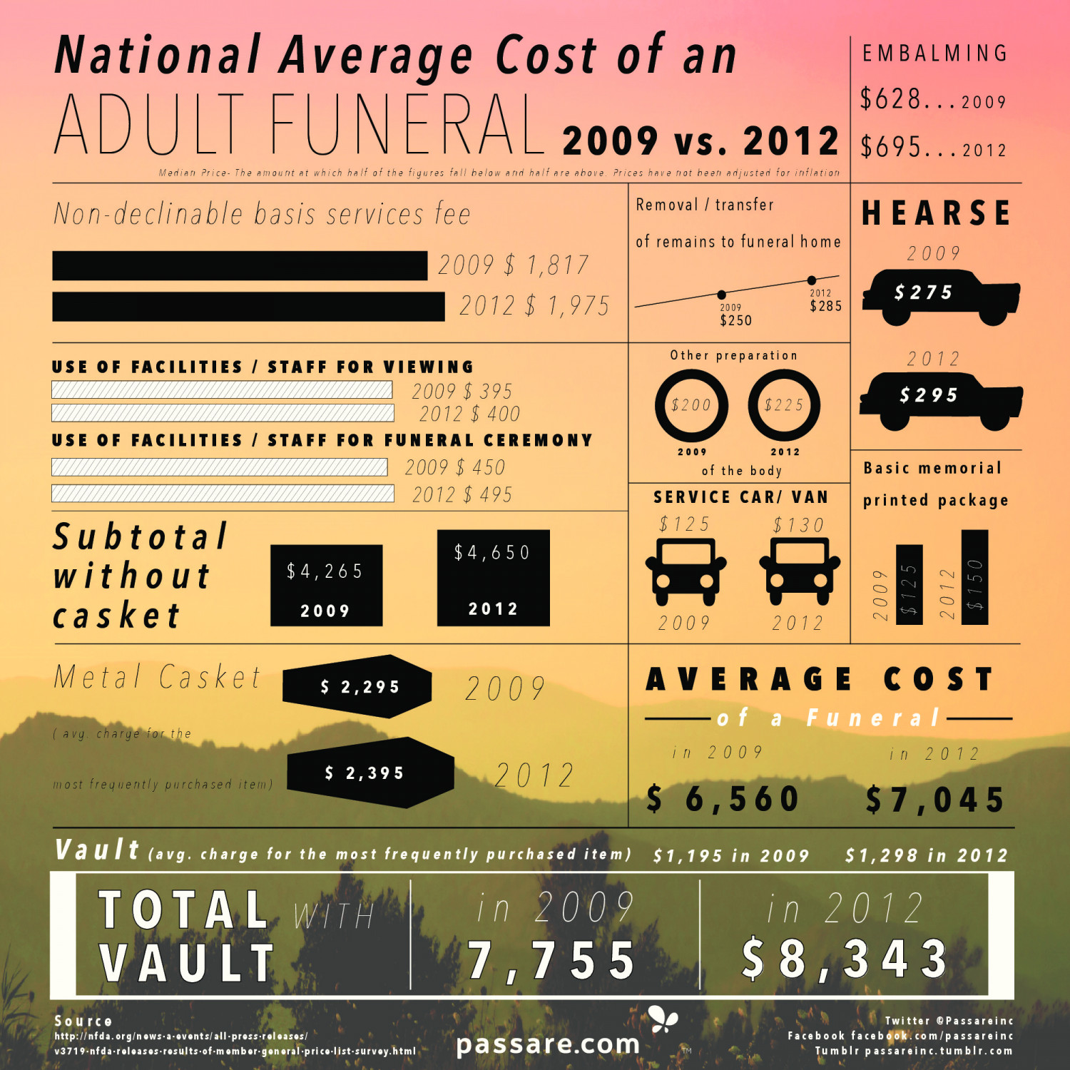 National Average Cost Of An Adult Funeral In The Us (2009. Double Wood Entry Doors. Overhead Door Lexington Ky. 4 Button Garage Door Opener Remote. Garage Door Motor Cost. Overhead Door Legacy Remote. Garages And Outbuildings. Garage Control Remote. Local Online Garage Sale