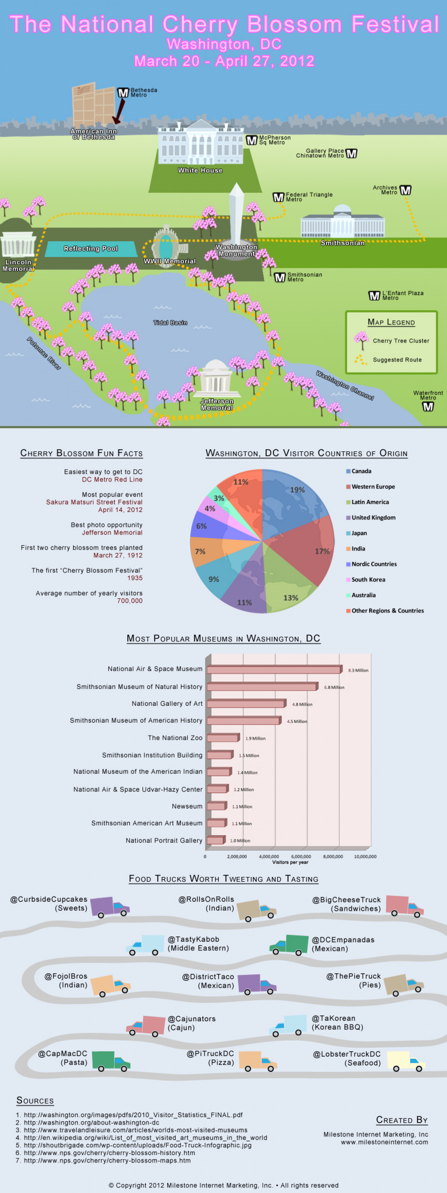 National Cherry Blossom Festival Infographic