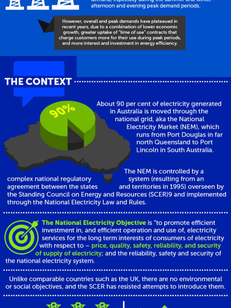 National Electricity Market Infographic