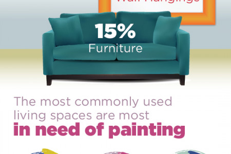 National Home Color Survey Infographic