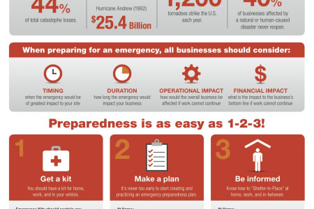 National Preparedness Month Infographic