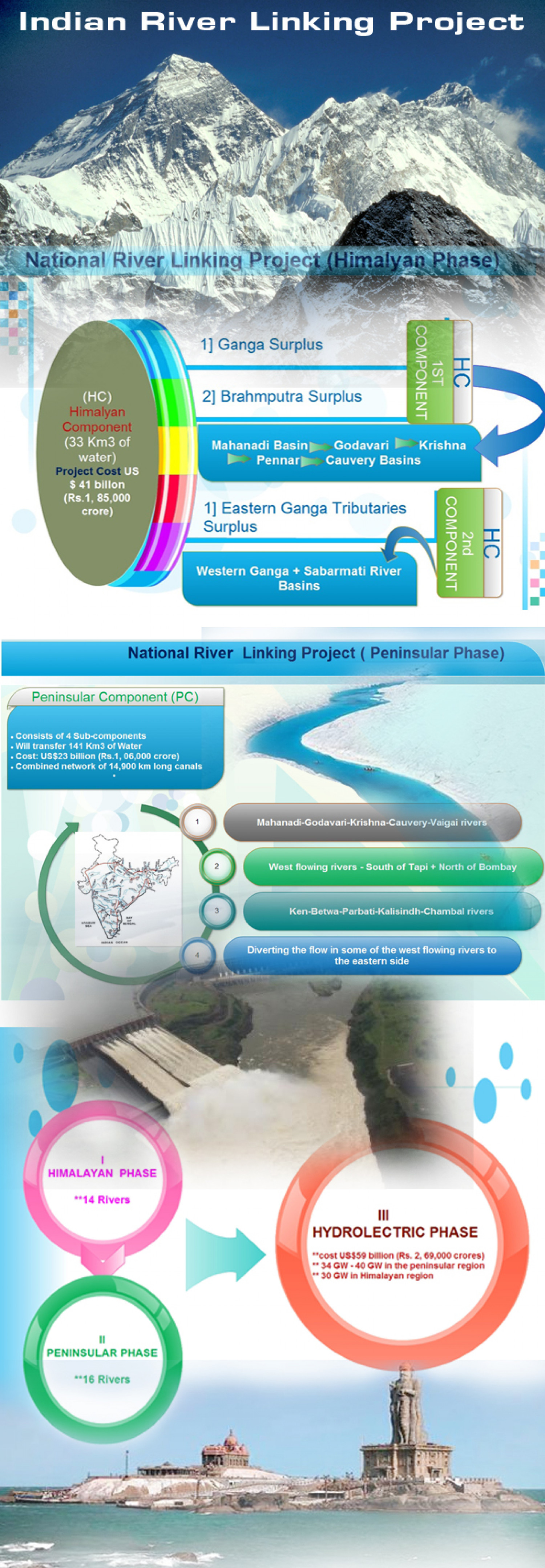 National River Linking Project Infographic