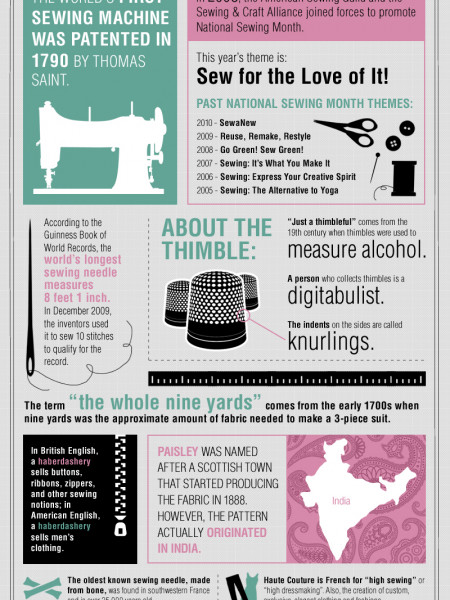 National Sewing Month 2011 Infographic