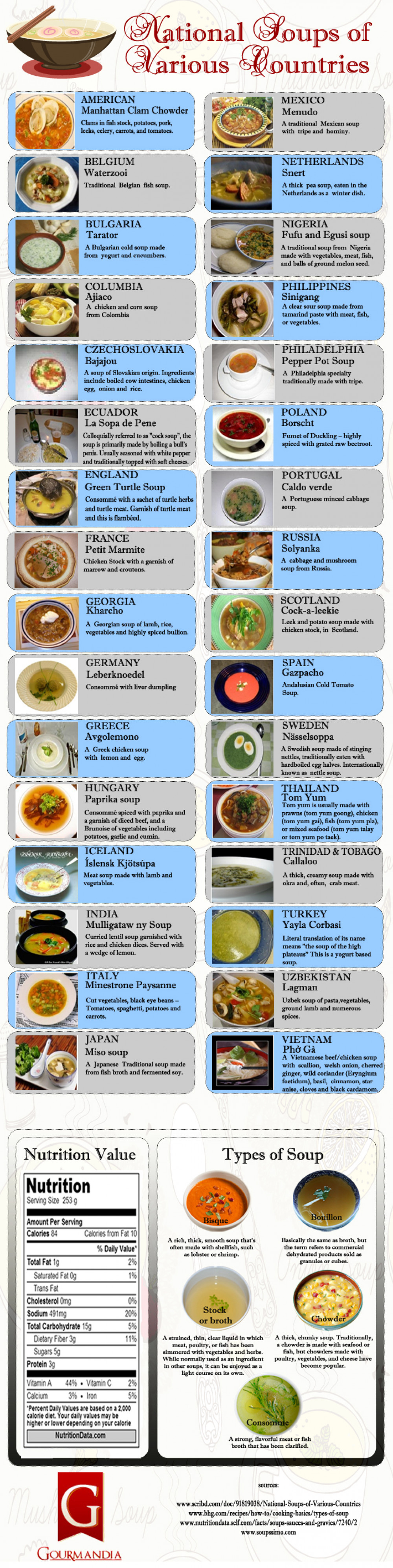 National Soups of  Various Countries