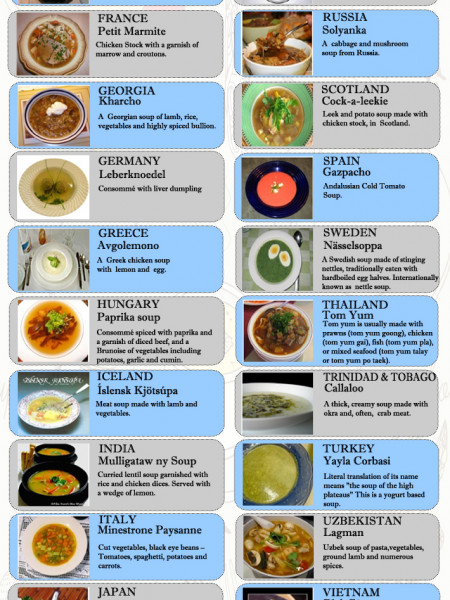 National Soups of  Various Countries  Infographic
