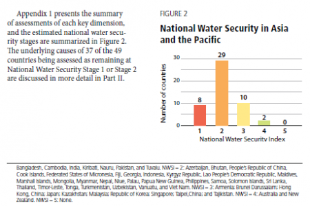 National Water Security in Asia and the Pacific Infographic