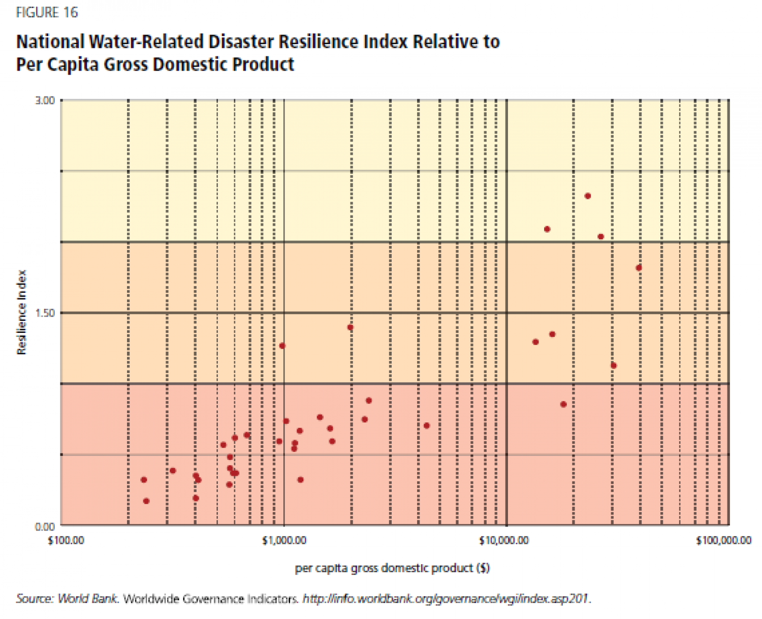 National Water-Related Disaster Resilience Index Relative to Per Capita Gross Domestic Product Infographic