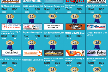 Nationwide Moving Companies Rankings - February 2014 Infographic