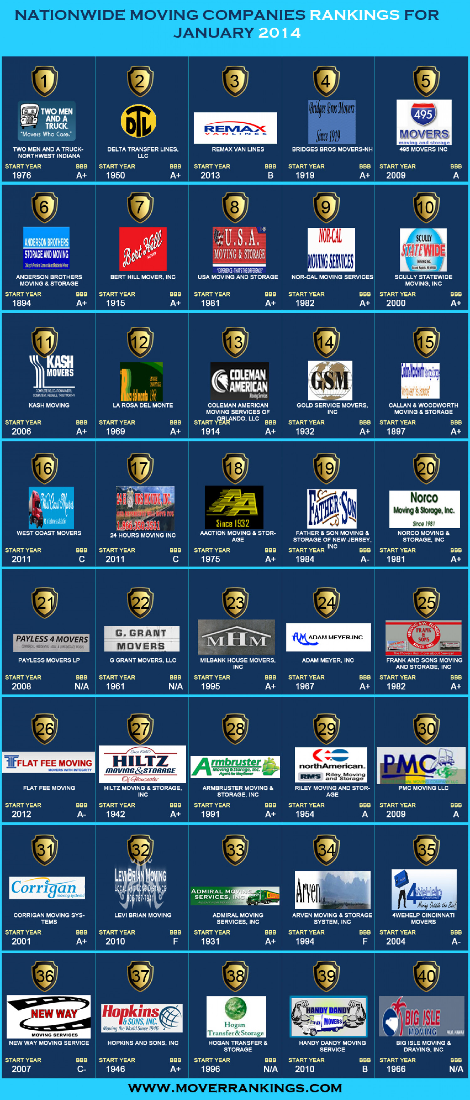 Nationwide Moving Companies Rankings - January 2014 Infographic