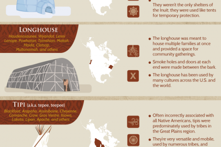Native American Homes: Common Traditional Dwellings of Local Cultures  Infographic