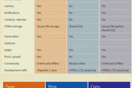 Native vs Web vs Hybrid App Infographic
